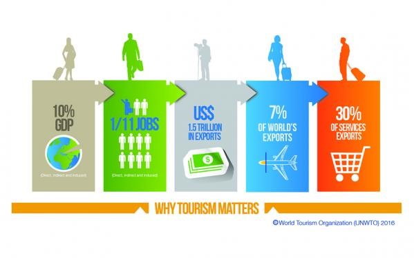 why-tourism-matters